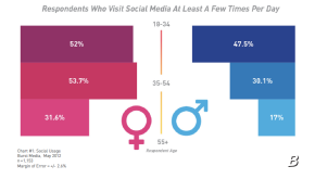 Bryan Nagy Burst Media Social Media Facebook Women Facebook Targeting Women use Facebook More than Men