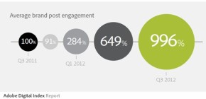 Facebook brand user engagement Bryan Nagy Adobe Digital Report